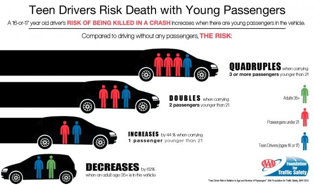 aaafts-teen-drivers-risk-death-with-young-passengers_100389917_m