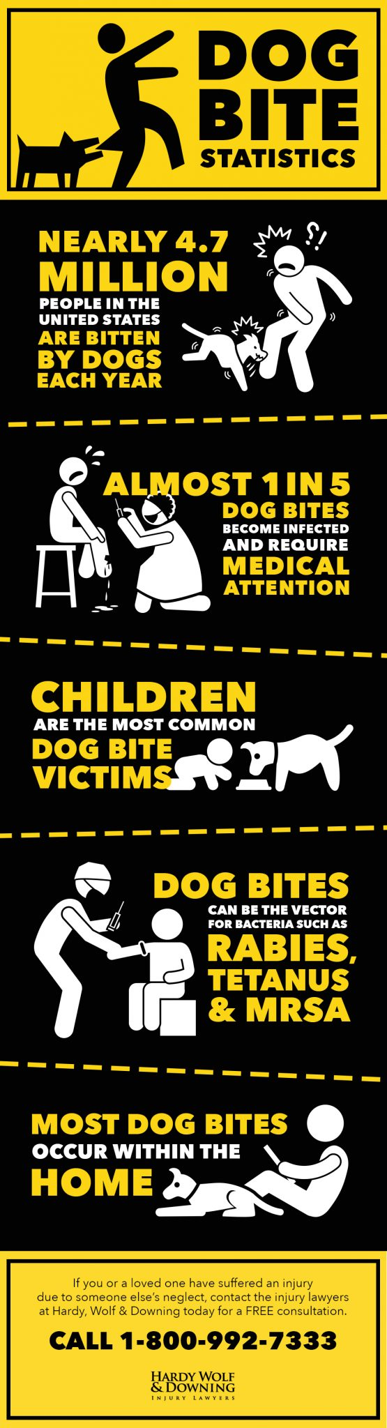 Hardy-Wolf-and-Downing-Infographic_Dog-Attacks
