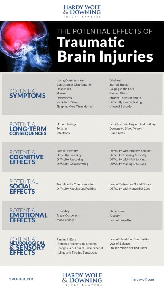 Hardy Wolf & Downing - Infographic - Traumatic Brain Injuries